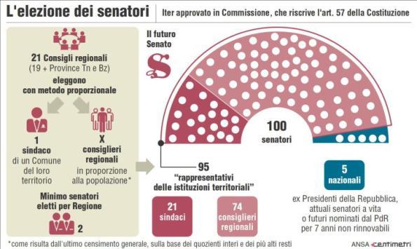 1460528564161.jpg--la_riforma_del_senato_e_legge__scoppiano_le_polemiche__a_ottobre_nuovo_referendum.jpg